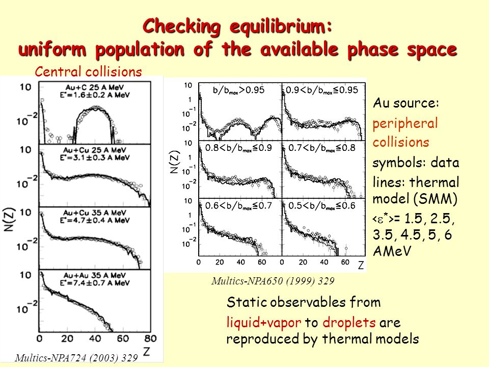 Checking equilibrium: uniform population of the available phase space Static observables from liquid+vapor to droplets are reproduced by thermal models Multics-NPA650 (1999) 329 Au source: peripheral collisions symbols: data lines: thermal model (SMM) = 1.5, 2.5, 3.5, 4.5, 5, 6 AMeV Multics-NPA724 (2003) 329 Central collisions