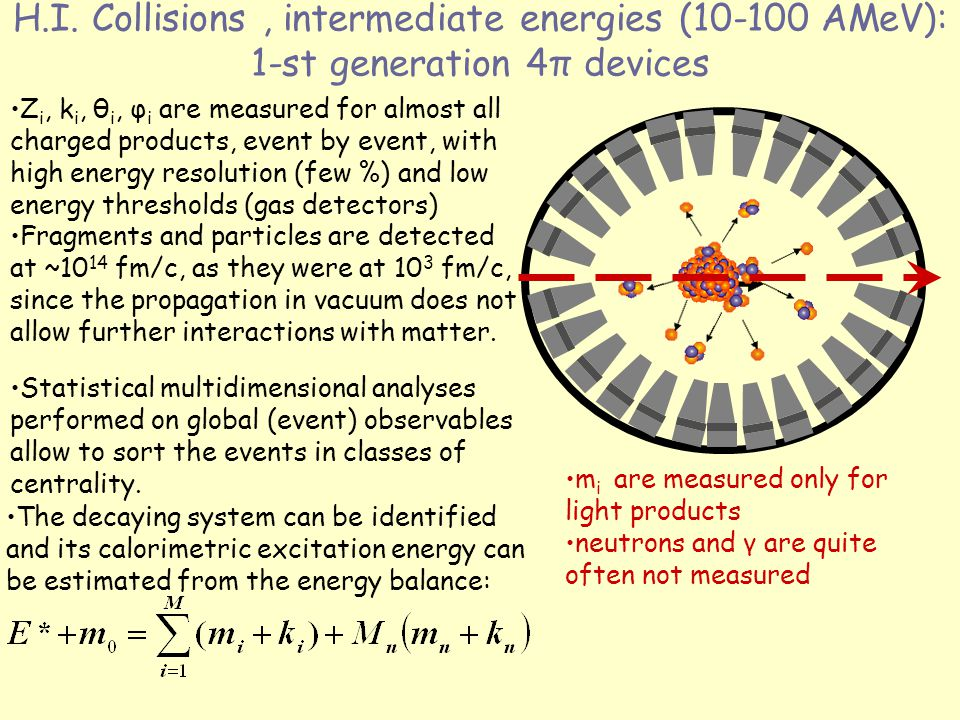 H.I. Collisions, intermediate energies (10-100 AMeV): 1-st generation 4π devices The decaying system can be identified and its calorimetric excitation