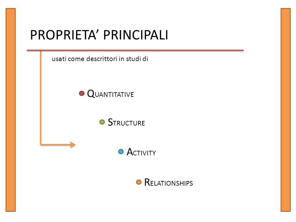 PROPRIETA' PRINCIPALI Q UANTITATIVE S TRUCTURE A CTIVITY R ELATIONSHIPS usati come descrittori in studi di