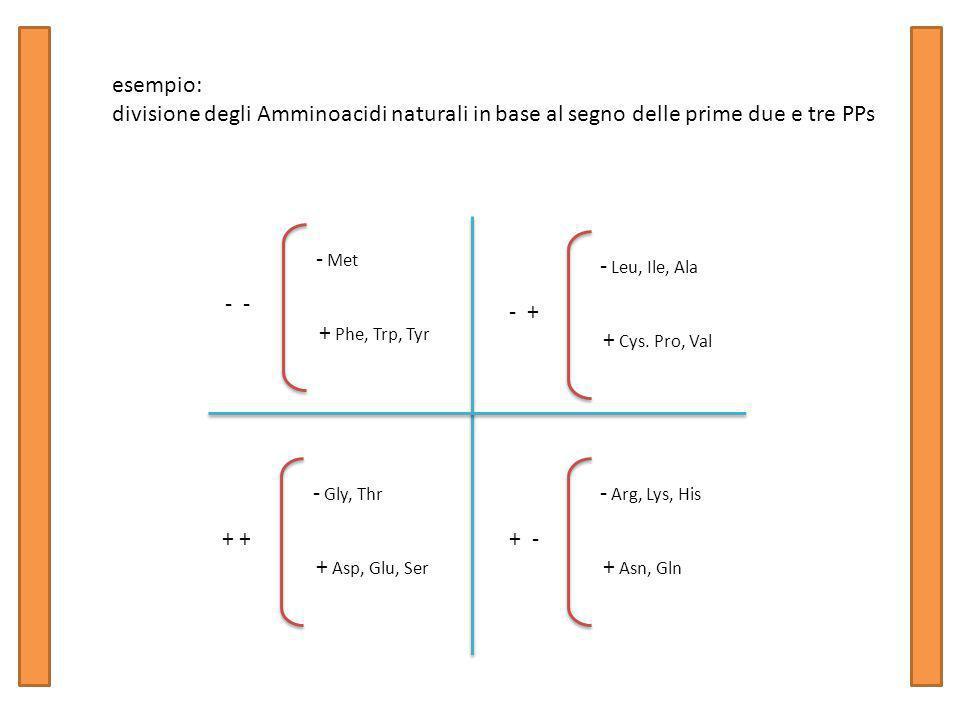 esempio: divisione degli Amminoacidi naturali in base al segno delle prime due e tre PPs - Met + Phe, Trp, Tyr - - Leu, Ile, Ala + Cys.
