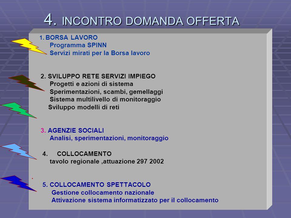 4. INCONTRO DOMANDA OFFERTA 1. BORSA LAVORO Programma SPINN Servizi mirati per la Borsa lavoro 2.