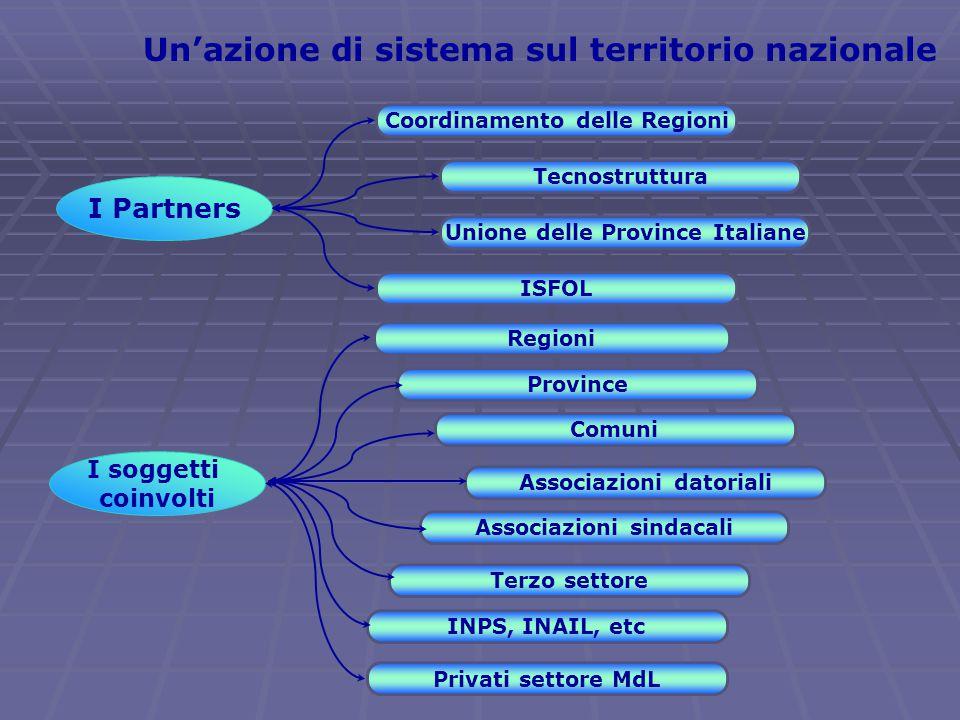 Un'azione di sistema sul territorio nazionale I Partners Coordinamento delle Regioni Tecnostruttura Unione delle Province Italiane ISFOL I soggetti coinvolti Regioni Comuni Associazioni sindacali Terzo settore Province INPS, INAIL, etc Associazioni datoriali Privati settore MdL