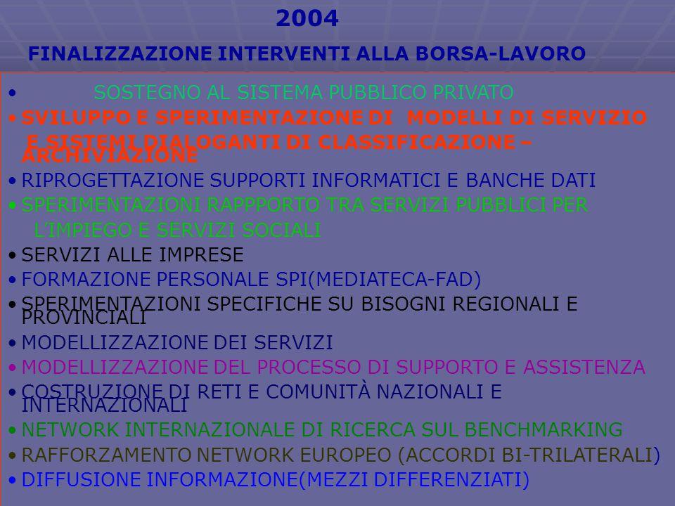2004 FINALIZZAZIONE INTERVENTI ALLA BORSA-LAVORO SOSTEGNO AL SISTEMA PUBBLICO PRIVATO SVILUPPO E SPERIMENTAZIONE DI MODELLI DI SERVIZIO E SISTEMI DIALOGANTI DI CLASSIFICAZIONE – ARCHIVIAZIONE RIPROGETTAZIONE SUPPORTI INFORMATICI E BANCHE DATI SPERIMENTAZIONI RAPPPORTO TRA SERVIZI PUBBLICI PER L'IMPIEGO E SERVIZI SOCIALI SERVIZI ALLE IMPRESE FORMAZIONE PERSONALE SPI(MEDIATECA-FAD) SPERIMENTAZIONI SPECIFICHE SU BISOGNI REGIONALI E PROVINCIALI MODELLIZZAZIONE DEI SERVIZI MODELLIZZAZIONE DEL PROCESSO DI SUPPORTO E ASSISTENZA COSTRUZIONE DI RETI E COMUNITÀ NAZIONALI E INTERNAZIONALI NETWORK INTERNAZIONALE DI RICERCA SUL BENCHMARKING RAFFORZAMENTO NETWORK EUROPEO (ACCORDI BI-TRILATERALI) DIFFUSIONE INFORMAZIONE(MEZZI DIFFERENZIATI)