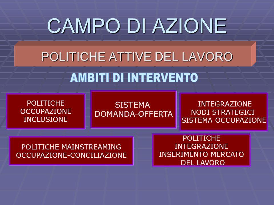 CAMPO DI AZIONE POLITICHE ATTIVE DEL LAVORO POLITICHE OCCUPAZIONE INCLUSIONE INTEGRAZIONE NODI STRATEGICI SISTEMA OCCUPAZIONE SISTEMA DOMANDA-OFFERTA POLITICHE INTEGRAZIONE INSERIMENTO MERCATO DEL LAVORO POLITICHE MAINSTREAMING OCCUPAZIONE-CONCILIAZIONE