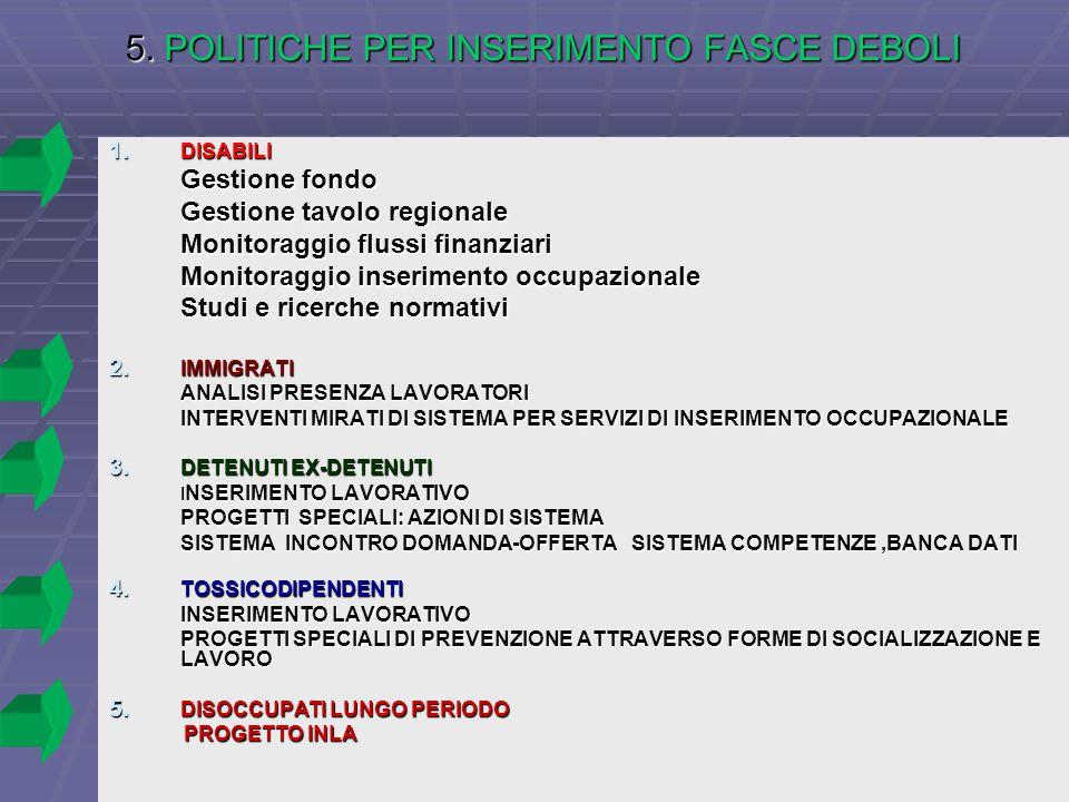 5. POLITICHE PER INSERIMENTO FASCE DEBOLI 1.