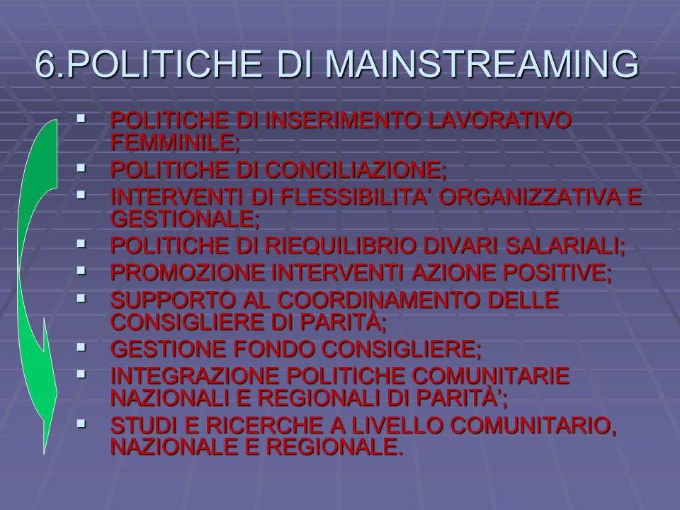 6.POLITICHE DI MAINSTREAMING  POLITICHE DI INSERIMENTO LAVORATIVO FEMMINILE;  POLITICHE DI CONCILIAZIONE;  INTERVENTI DI FLESSIBILITA' ORGANIZZATIVA E GESTIONALE;  POLITICHE DI RIEQUILIBRIO DIVARI SALARIALI;  PROMOZIONE INTERVENTI AZIONE POSITIVE;  SUPPORTO AL COORDINAMENTO DELLE CONSIGLIERE DI PARITÀ;  GESTIONE FONDO CONSIGLIERE;  INTEGRAZIONE POLITICHE COMUNITARIE NAZIONALI E REGIONALI DI PARITÀ';  STUDI E RICERCHE A LIVELLO COMUNITARIO, NAZIONALE E REGIONALE.