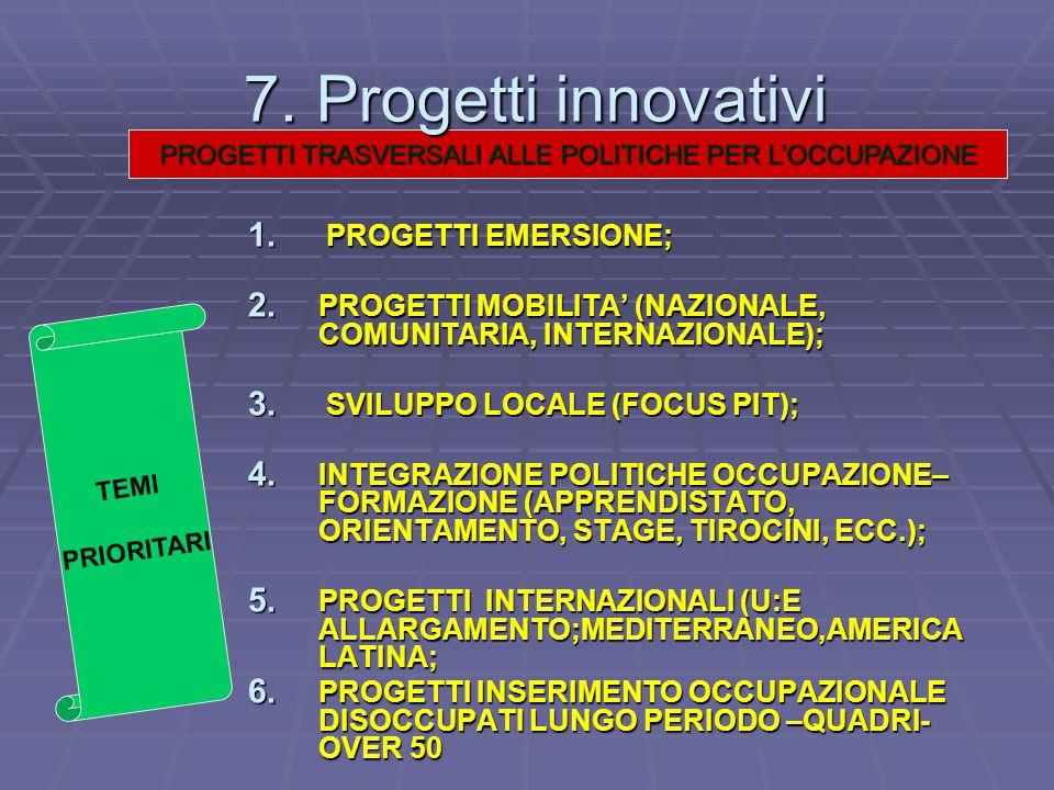 PROGETTI TRASVERSALI ALLE POLITICHE PER L'OCCUPAZIONE 7. Progetti innovativi 7. Progetti innovativi 1. PROGETTI EMERSIONE; 2. PROGETTI MOBILITA' (NAZI
