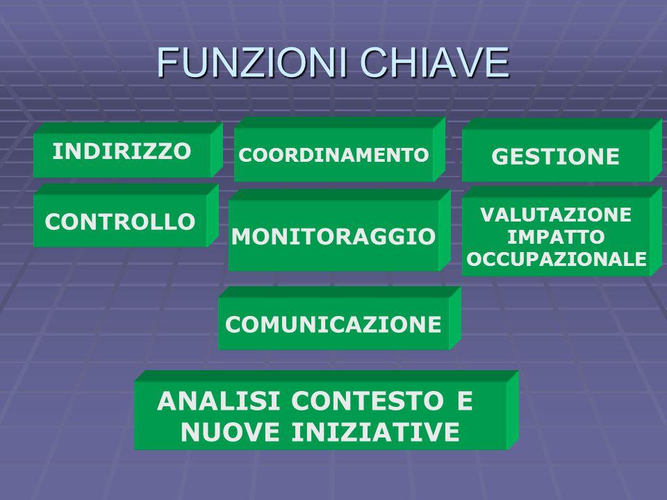 FUNZIONI CHIAVE COORDINAMENTO GESTIONE CONTROLLO MONITORAGGIO ANALISI CONTESTO E NUOVE INIZIATIVE VALUTAZIONE IMPATTO OCCUPAZIONALE COMUNICAZIONE INDI