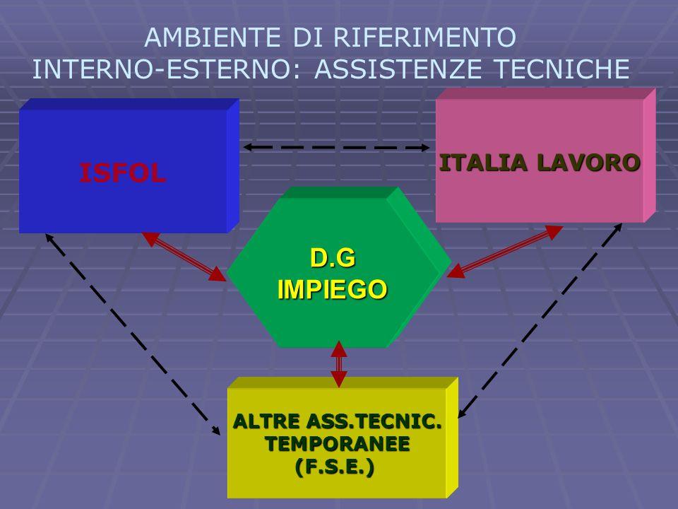  ISFOL AMBIENTE DI RIFERIMENTO INTERNO-ESTERNO: ASSISTENZE TECNICHE ISFOL ITALIA LAVORO ALTRE ASS.TECNIC. TEMPORANEE(F.S.E.) D.GIMPIEGO