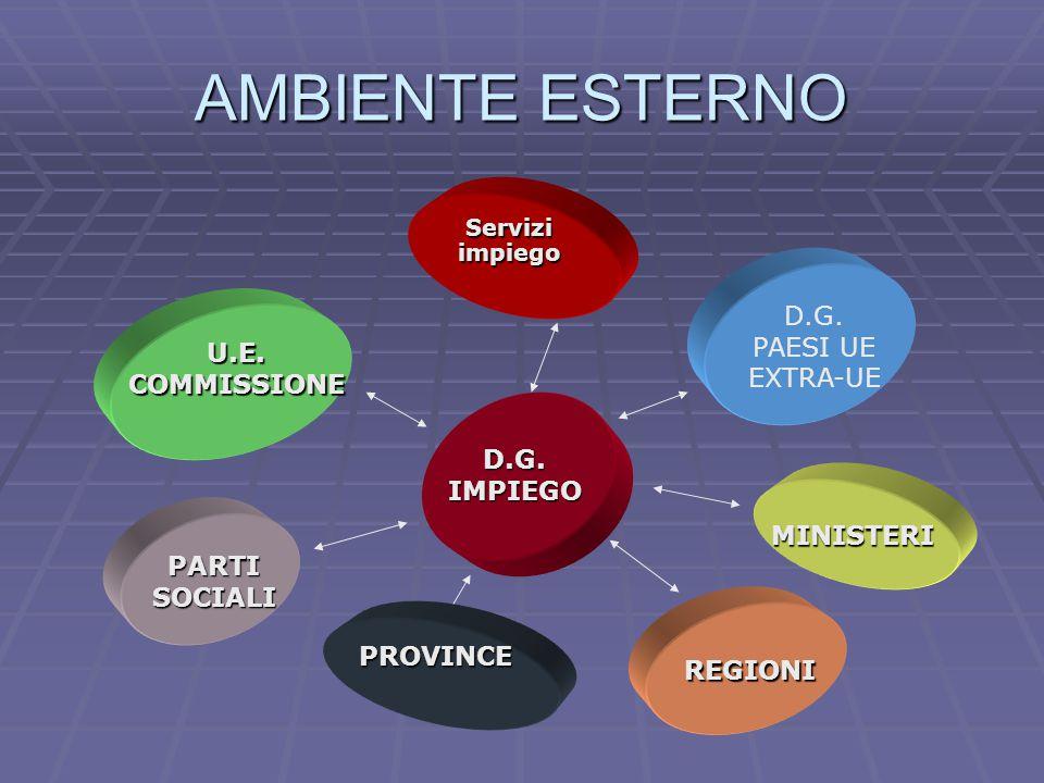 AMBIENTE ESTERNO D.G.IMPIEGO U.E.COMMISSIONE D.G.