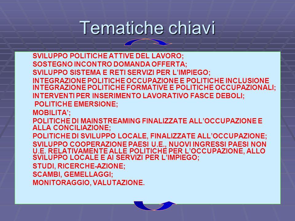 Tematiche chiavi 1. 1. SVILUPPO POLITICHE ATTIVE DEL LAVORO; 2.
