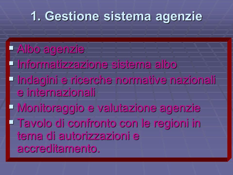 1. Gestione sistema agenzie  Albo agenzie  Informatizzazione sistema albo  Indagini e ricerche normative nazionali e internazionali  Monitoraggio