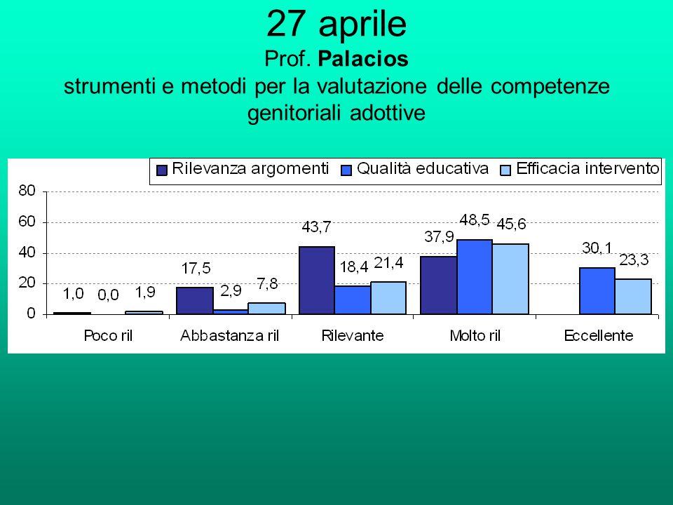 27 aprile Prof. Palacios strumenti e metodi per la valutazione delle competenze genitoriali adottive
