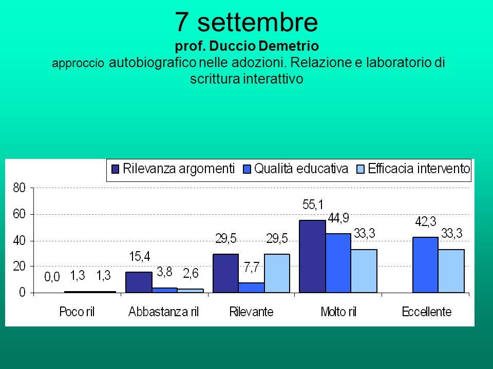 7 settembre prof. Duccio Demetrio approccio autobiografico nelle adozioni. Relazione e laboratorio di scrittura interattivo