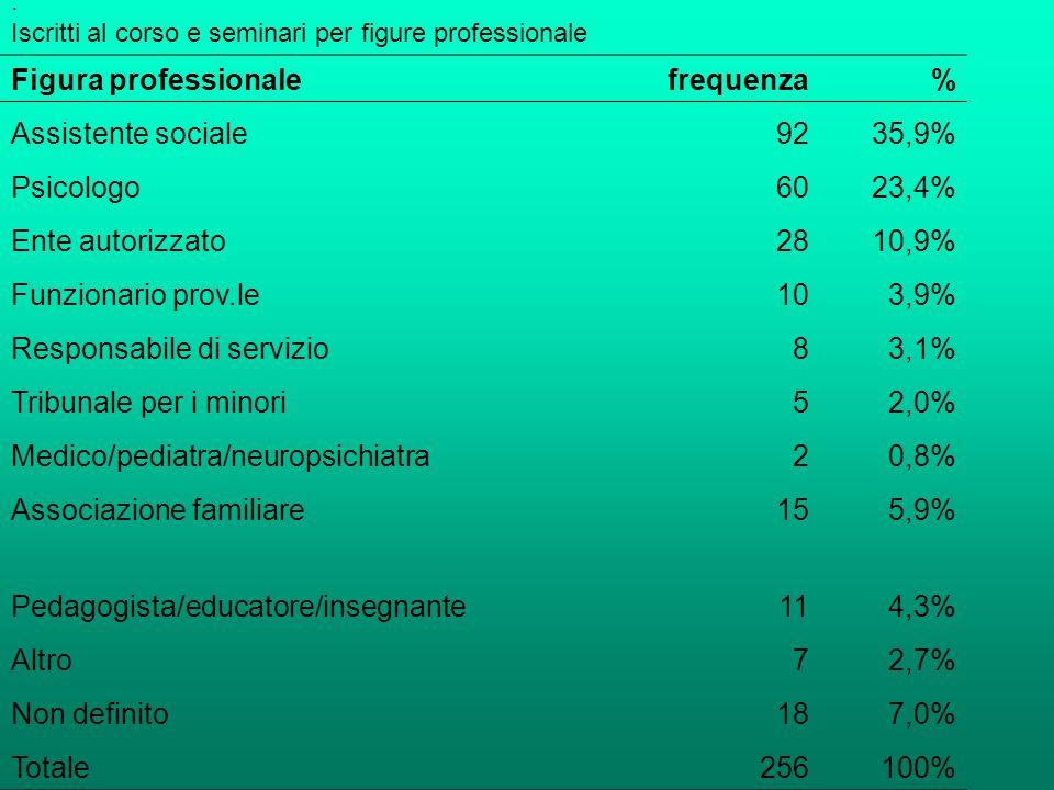 : Iscritti al corso e seminari per figure professionale Figura professionalefrequenza% Assistente sociale9235,9% Psicologo6023,4% Ente autorizzato2810