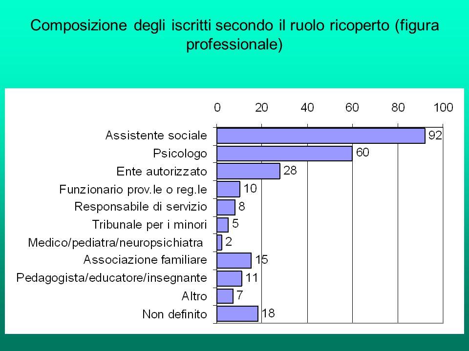 Composizione degli iscritti secondo il ruolo ricoperto (figura professionale)