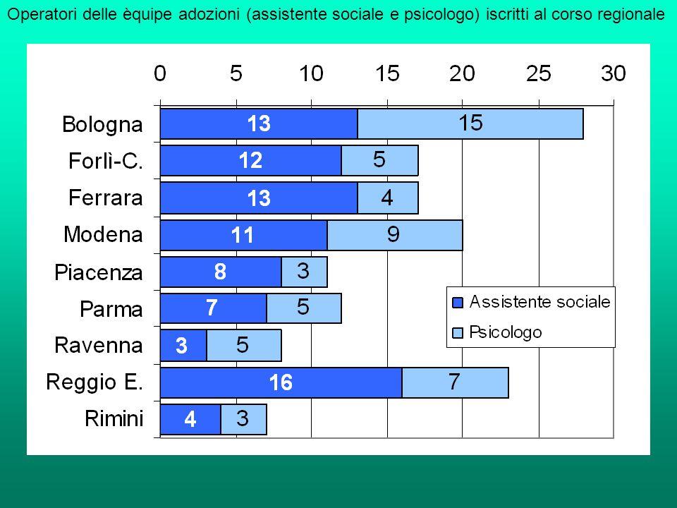 Operatori delle èquipe adozioni (assistente sociale e psicologo) iscritti al corso regionale