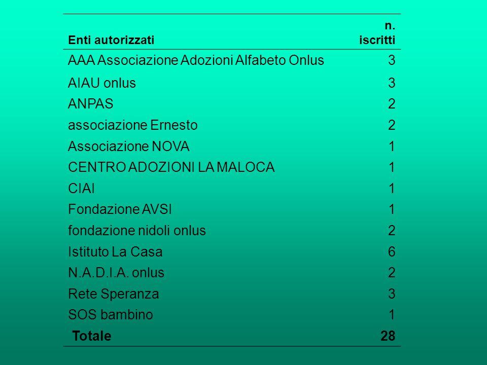 Enti autorizzati n. iscritti AAA Associazione Adozioni Alfabeto Onlus3 AIAU onlus3 ANPAS2 associazione Ernesto2 Associazione NOVA1 CENTRO ADOZIONI LA