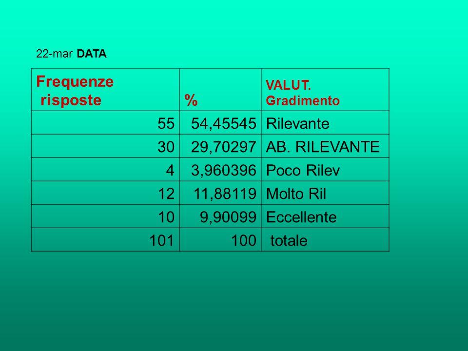 Frequenze risposte% VALUT. Gradimento 5554,45545Rilevante 3029,70297AB. RILEVANTE 43,960396Poco Rilev 1211,88119Molto Ril 109,90099Eccellente 101100 t