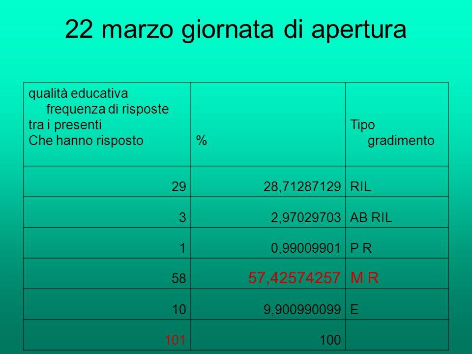 22 marzo giornata di apertura qualità educativa frequenza di risposte tra i presenti Che hanno risposto% Tipo gradimento 2928,71287129RIL 32,97029703A