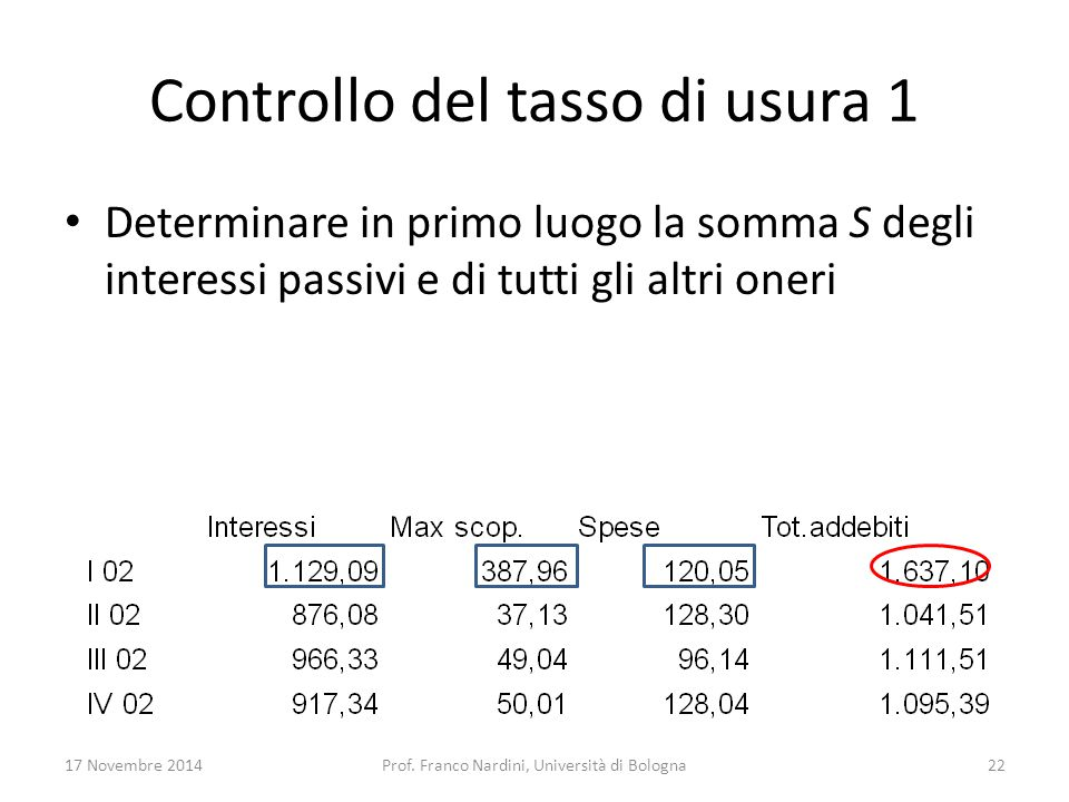 Controllo del tasso di usura 1 Determinare in primo luogo la somma S degli interessi passivi e di tutti gli altri oneri 17 Novembre 2014Prof. Franco N