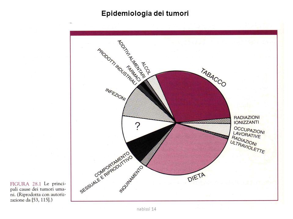 Epidemiologia dei tumori nabissi 14