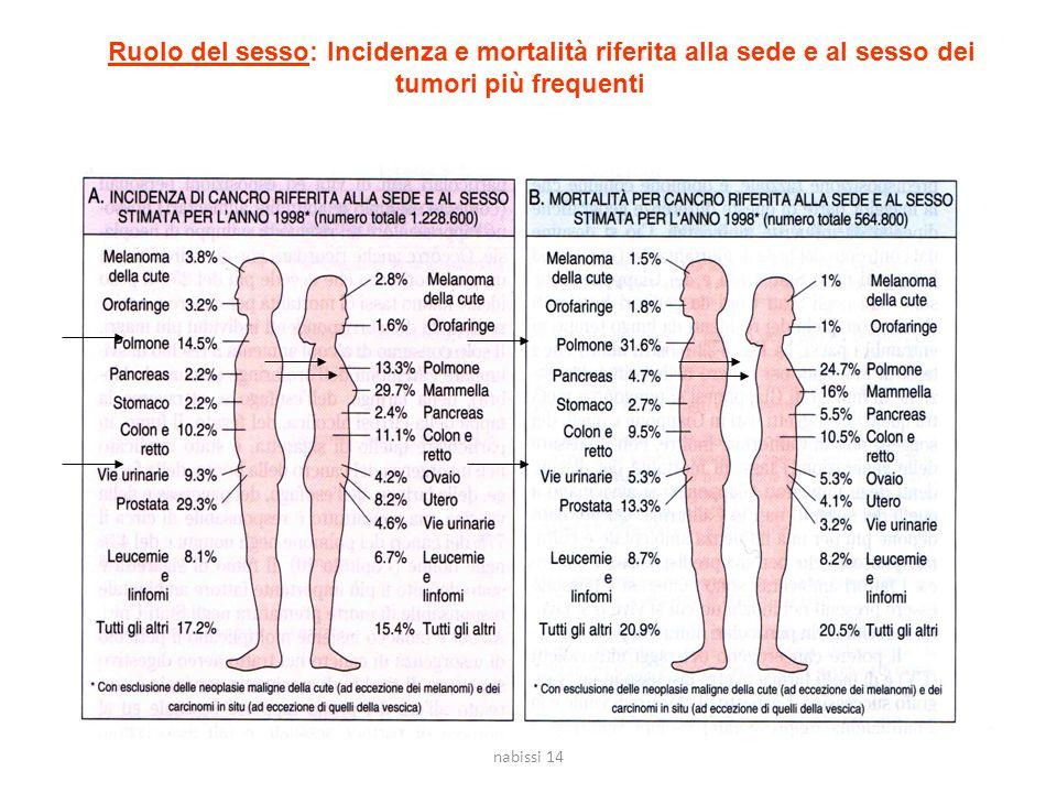 Ruolo del sesso: Incidenza e mortalità riferita alla sede e al sesso dei tumori più frequenti nabissi 14