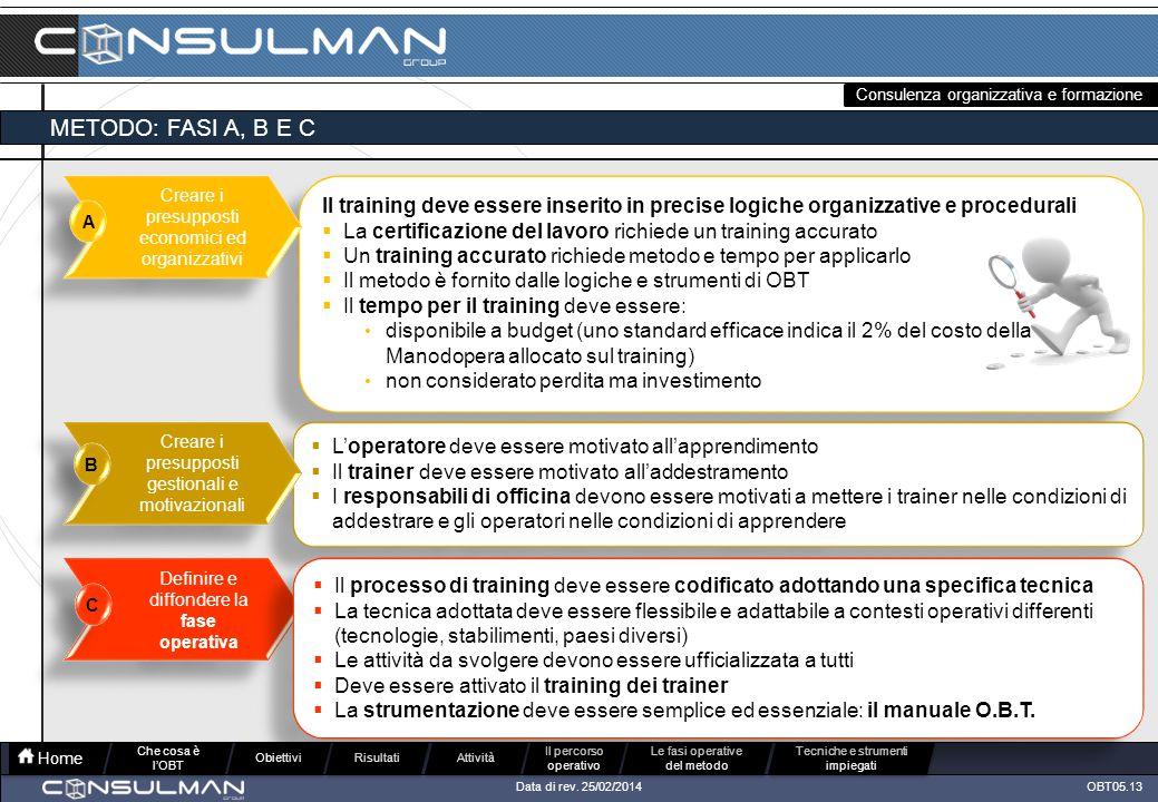 Consulenza organizzativa e formazione OBT05.13Data di rev.