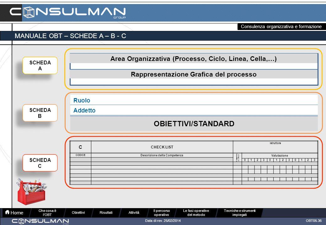 Consulenza organizzativa e formazione OBT05.36Data di rev.