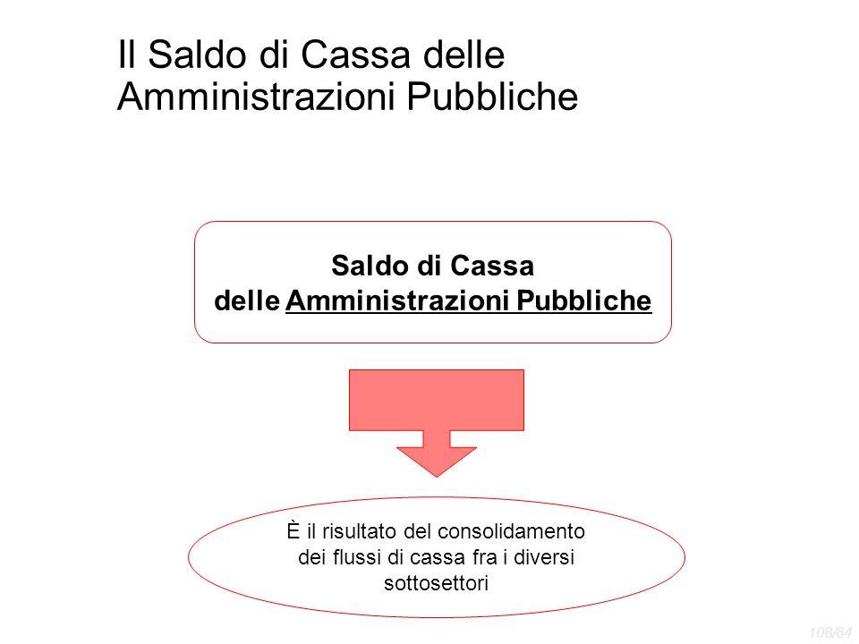 Il Saldo di Cassa delle Amministrazioni Pubbliche È il risultato del consolidamento dei flussi di cassa fra i diversi sottosettori Saldo di Cassa dell