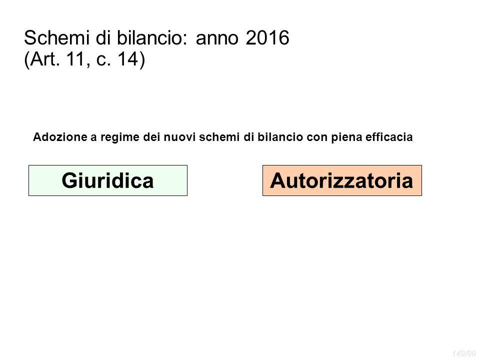 Schemi di bilancio: anno 2016 (Art. 11, c. 14) Adozione a regime dei nuovi schemi di bilancio con piena efficacia GiuridicaAutorizzatoria 149/99