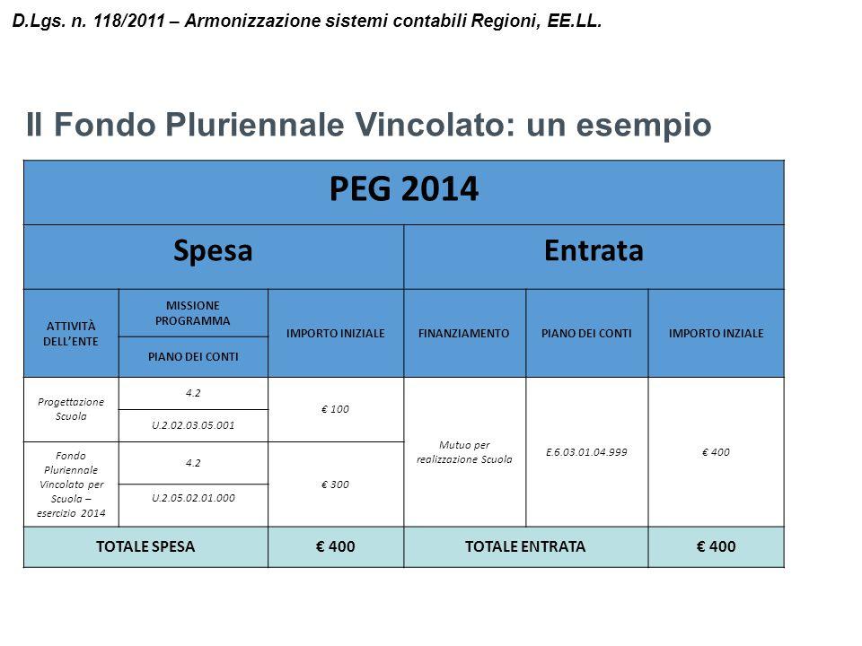 Il Fondo Pluriennale Vincolato: un esempio D.Lgs. n. 118/2011 – Armonizzazione sistemi contabili Regioni, EE.LL. PEG 2014 SpesaEntrata ATTIVITÀ DELL'E