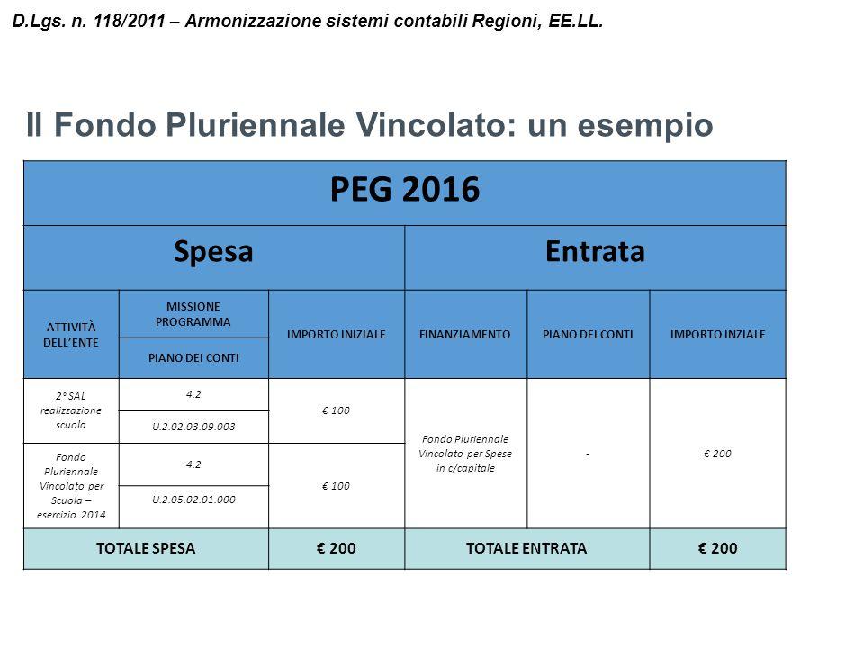 Il Fondo Pluriennale Vincolato: un esempio D.Lgs. n. 118/2011 – Armonizzazione sistemi contabili Regioni, EE.LL. PEG 2016 SpesaEntrata ATTIVITÀ DELL'E