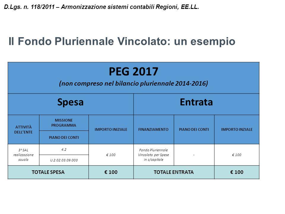Il Fondo Pluriennale Vincolato: un esempio D.Lgs. n. 118/2011 – Armonizzazione sistemi contabili Regioni, EE.LL. PEG 2017 (non compreso nel bilancio p