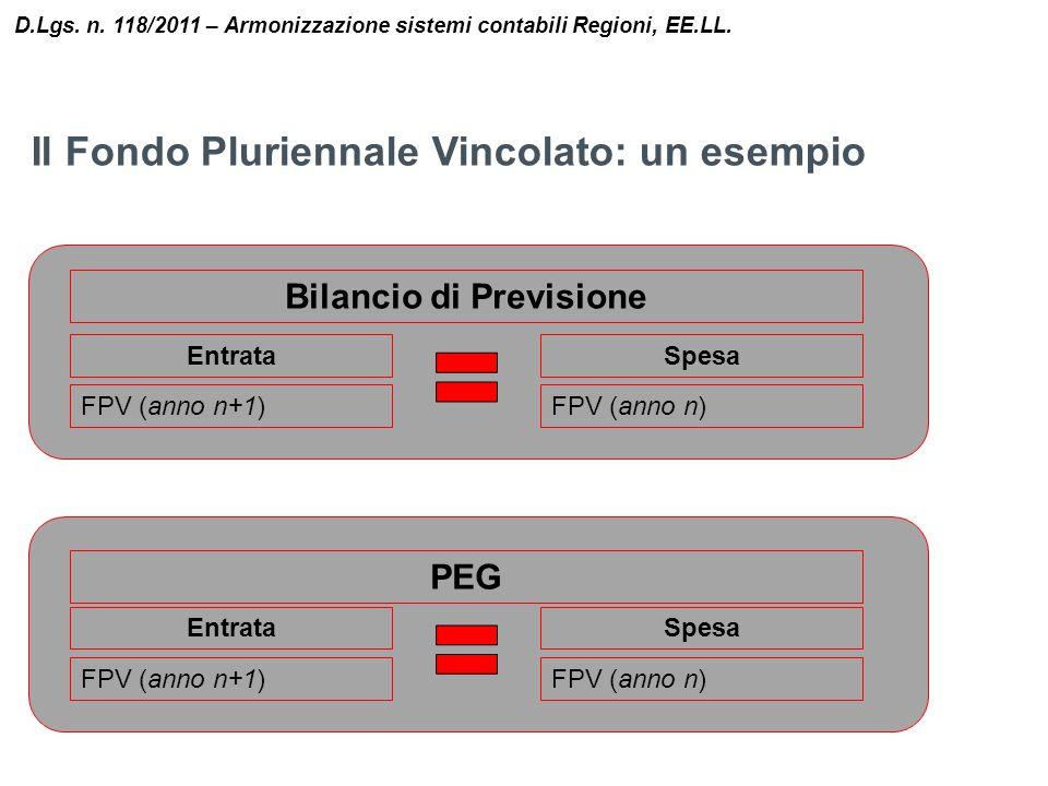 Il Fondo Pluriennale Vincolato: un esempio D.Lgs. n. 118/2011 – Armonizzazione sistemi contabili Regioni, EE.LL. Bilancio di Previsione Entrata FPV (a