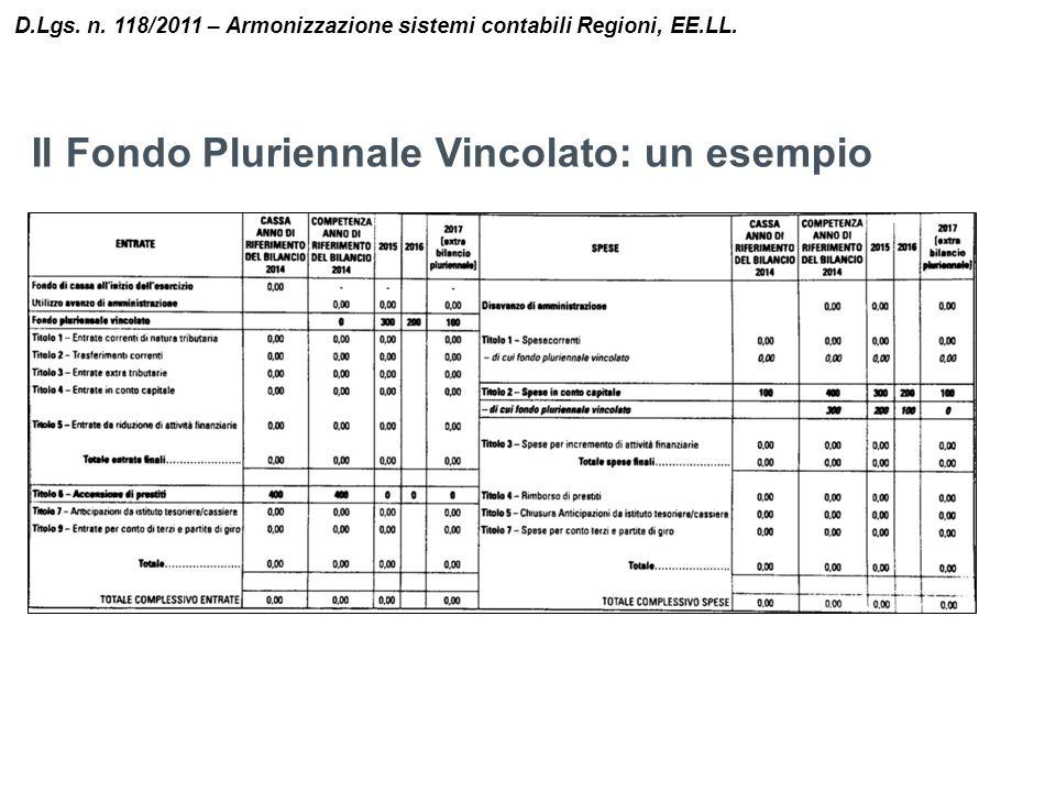Il Fondo Pluriennale Vincolato: un esempio D.Lgs. n. 118/2011 – Armonizzazione sistemi contabili Regioni, EE.LL.