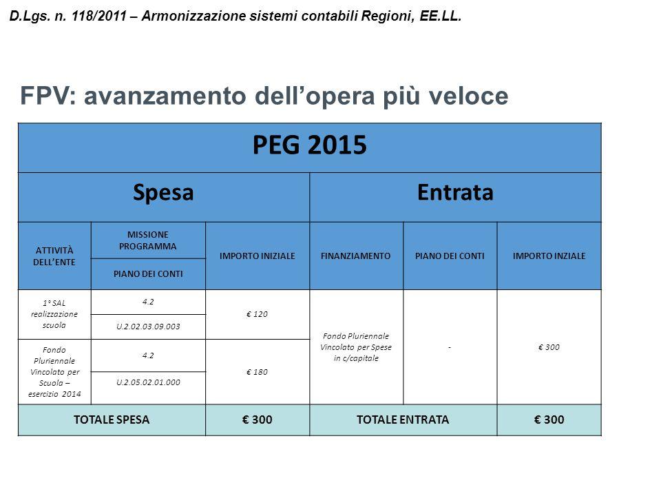 D.Lgs. n. 118/2011 – Armonizzazione sistemi contabili Regioni, EE.LL. PEG 2015 SpesaEntrata ATTIVITÀ DELL'ENTE MISSIONE PROGRAMMA IMPORTO INIZIALEFINA