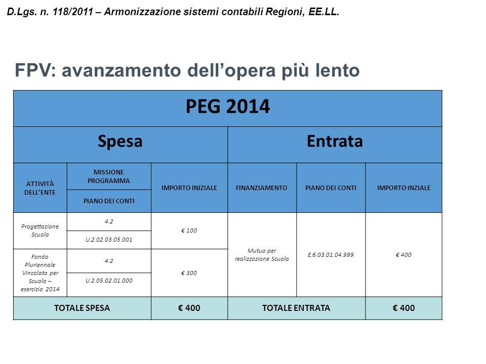 D.Lgs. n. 118/2011 – Armonizzazione sistemi contabili Regioni, EE.LL. PEG 2014 SpesaEntrata ATTIVITÀ DELL'ENTE MISSIONE PROGRAMMA IMPORTO INIZIALEFINA