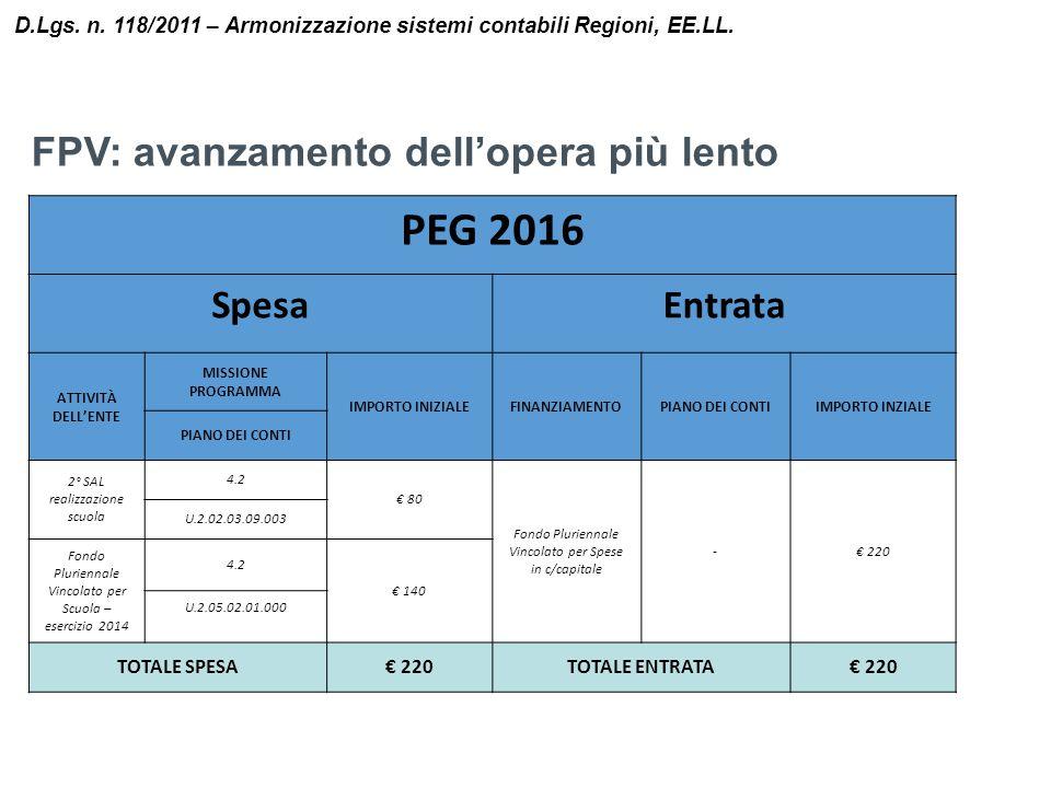 D.Lgs. n. 118/2011 – Armonizzazione sistemi contabili Regioni, EE.LL. PEG 2016 SpesaEntrata ATTIVITÀ DELL'ENTE MISSIONE PROGRAMMA IMPORTO INIZIALEFINA