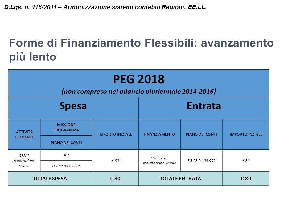 D.Lgs. n. 118/2011 – Armonizzazione sistemi contabili Regioni, EE.LL. PEG 2018 (non compreso nel bilancio pluriennale 2014-2016) SpesaEntrata ATTIVITÀ