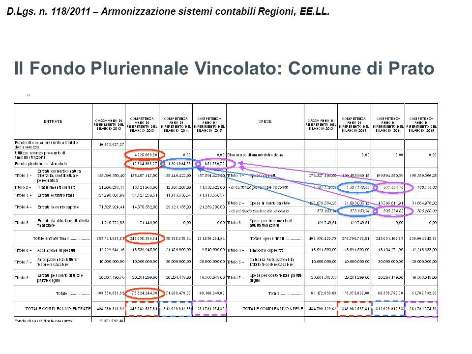 Il Fondo Pluriennale Vincolato: Comune di Prato D.Lgs. n. 118/2011 – Armonizzazione sistemi contabili Regioni, EE.LL.