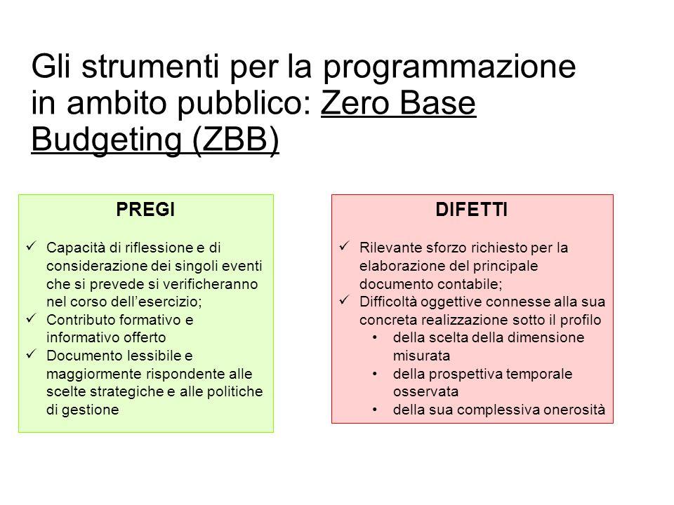 Prof. Paolo Ricci PREGI Capacità di riflessione e di considerazione dei singoli eventi che si prevede si verificheranno nel corso dell'esercizio; Cont