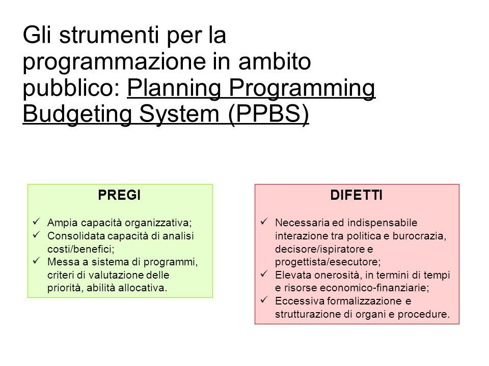Prof. Paolo Ricci PREGI Ampia capacità organizzativa; Consolidata capacità di analisi costi/benefici; Messa a sistema di programmi, criteri di valutaz