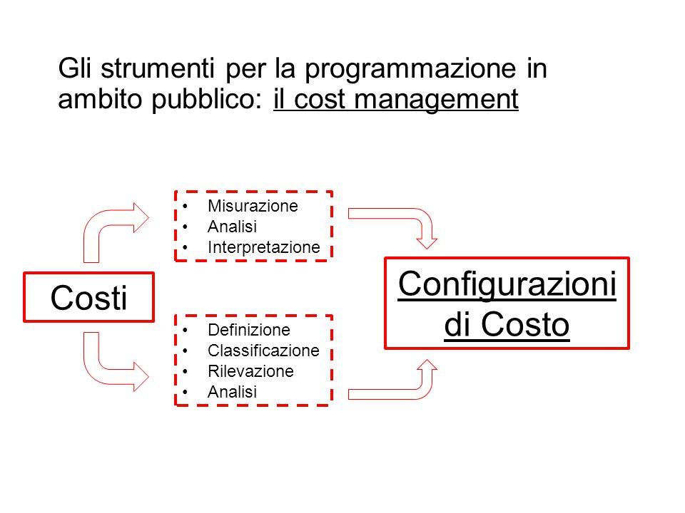 Prof. Paolo Ricci Gli strumenti per la programmazione in ambito pubblico: il cost management Costi Misurazione Analisi Interpretazione Definizione Cla