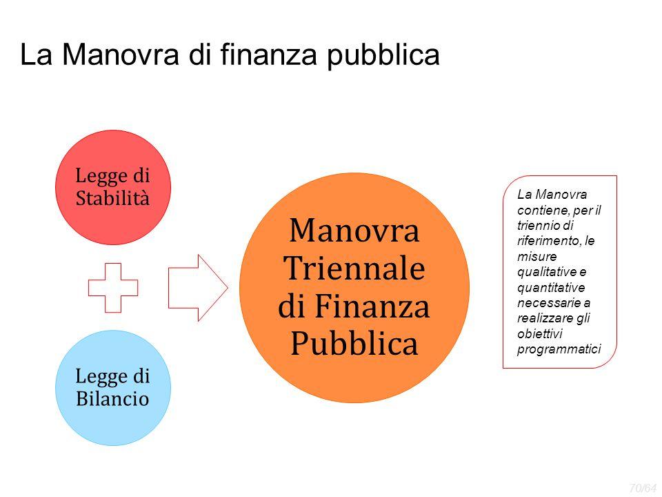 La Manovra di finanza pubblica Legge di Stabilità Legge di Bilancio Manovra Triennale di Finanza Pubblica La Manovra contiene, per il triennio di rife