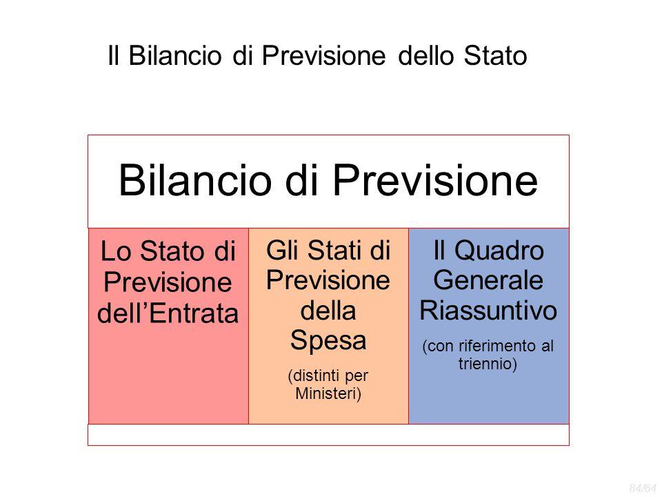 Il Bilancio di Previsione dello Stato Bilancio di Previsione Lo Stato di Previsione dell'Entrata Gli Stati di Previsione della Spesa (distinti per Min