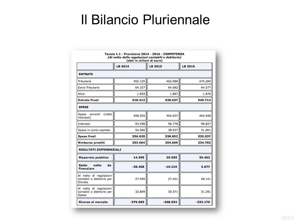 Il Bilancio Pluriennale 88/64