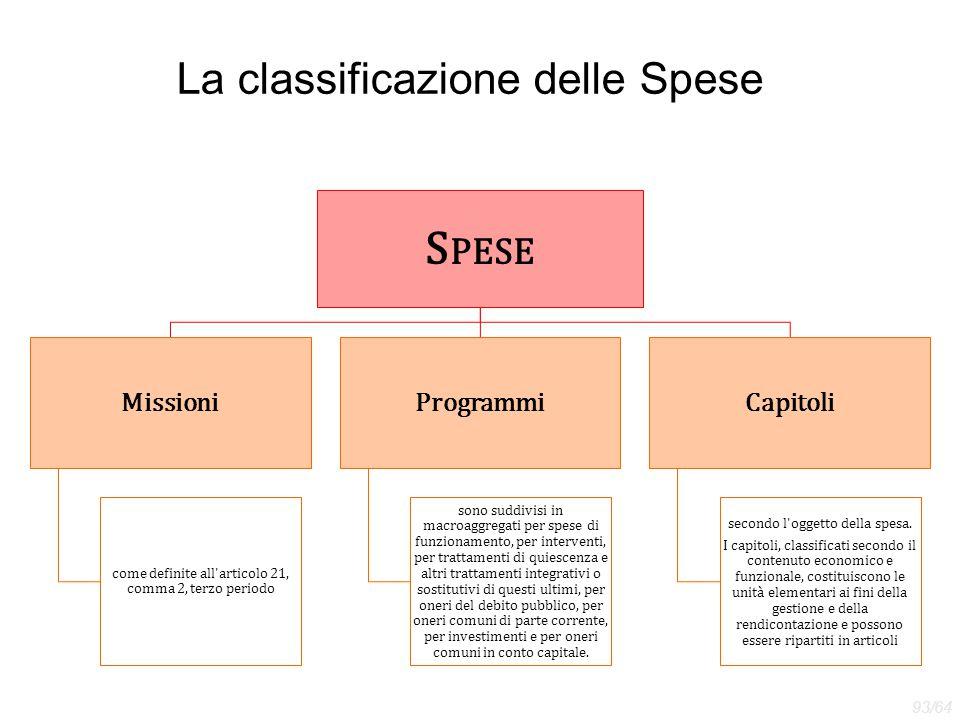 La classificazione delle Spese S PESE Missioni come definite all'articolo 21, comma 2, terzo periodo Programmi sono suddivisi in macroaggregati per sp