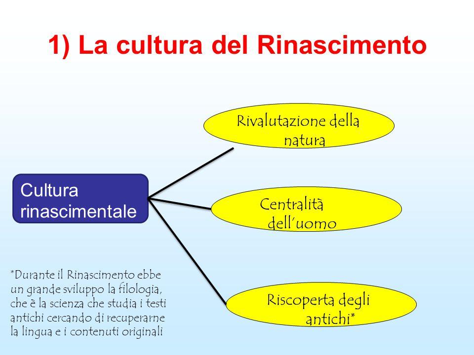 1) La cultura del Rinascimento Cultura rinascimentale Rivalutazione della natura Centralità dell'uomo Riscoperta degli antichi* *Durante il Rinascimen