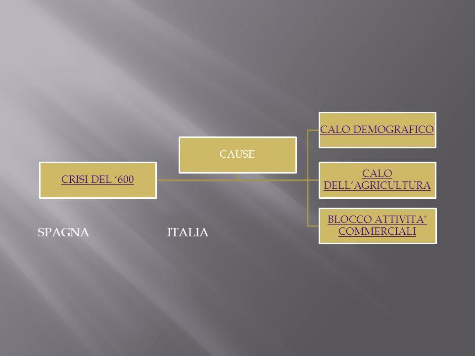 CRISI DEL '600 CALO DEMOGRAFICO CALO DELL'AGRICULTURA BLOCCO ATTIVITA' COMMERCIALI CAUSE ITALIA SPAGNA